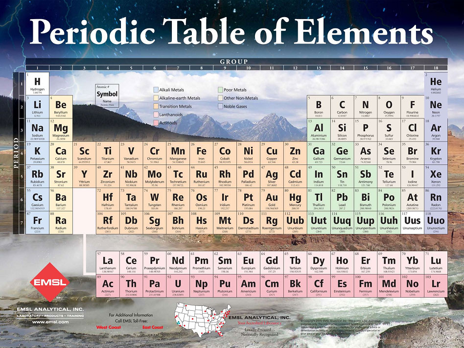Periodic table of elements poster urtaz Images